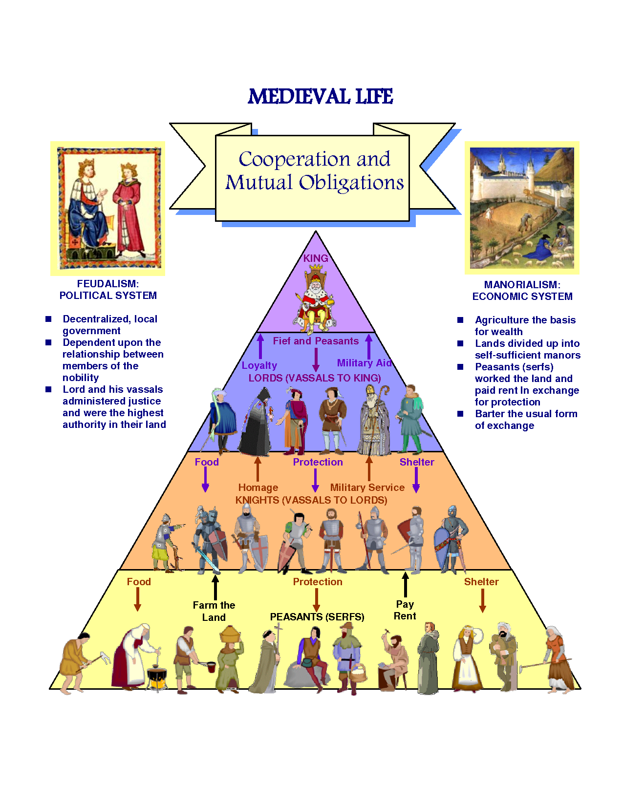 decline on the feudal system caused downfall of the middle ages What three things led to the decline in feudalism in the renaissance  system that developed in europe during the middle ages  the feudal system protection.